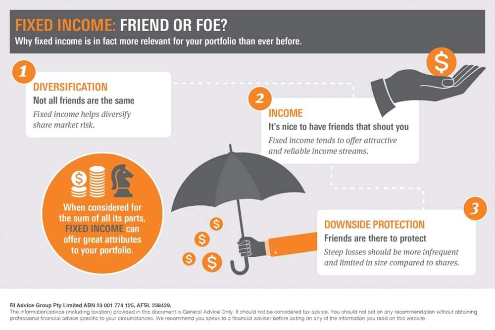 Fixed Income: Friend Or Foe?