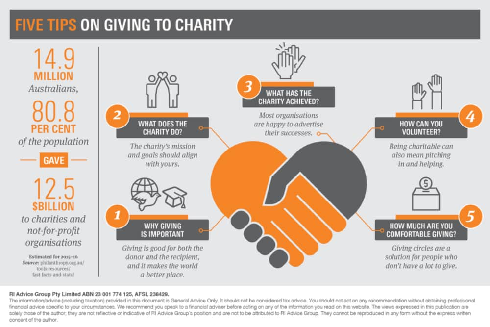 Five Tips On Giving To Charity