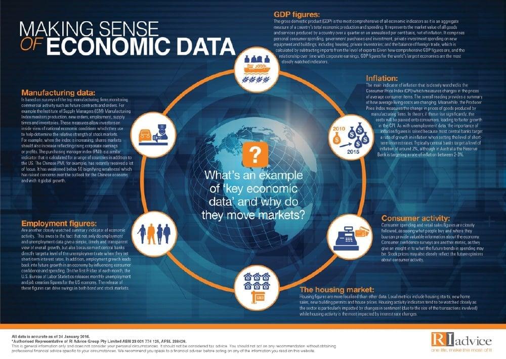 Making Sense Of Economic Data