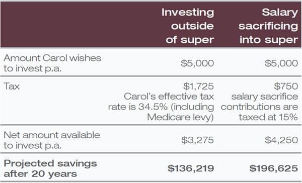 investing outside of super compared to salary sacrificing into super