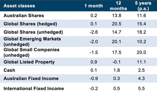 Market Wrap July 18 - Graph 1
