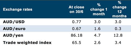 Market Wrap July 18 - Graph 2