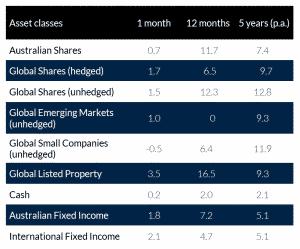 Asset classes April 2019